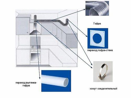 Правильная кухонная вентиляция