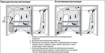 Вентиляция в домашней сауне