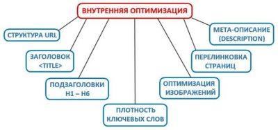 Внутренние параметры оптимизации.txt