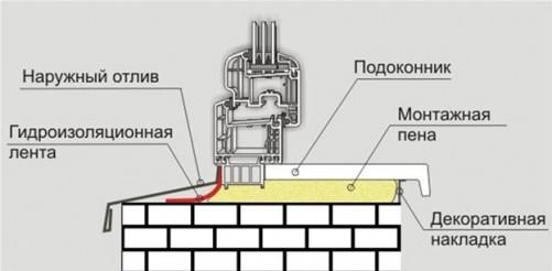Этапы и способы монтажа ПВХ-окон
