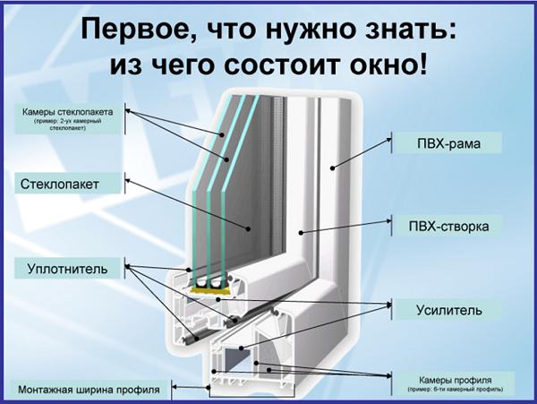 Структура окна – что нужно знать в первую очередь